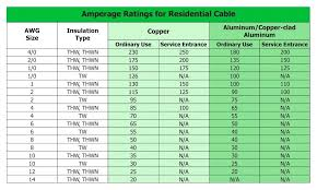 Unusual Wire Size And Amp Rating Chart Fuse Voltage Drop
