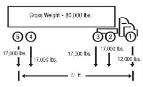 Bridge Formula Weights Fhwa Freight Management And Operations