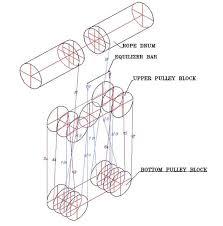 rope reeving related keywords suggestions rope reeving long main hoist rope reeving arrangement image hoist magazine