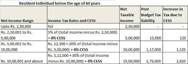 Income Tax Budget 2018 Hikes Cess On Income Tax To 4 From