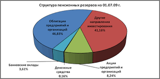 Дипломная работа Система негосударственных пенсионных фондов Вывод из данной диаграммы видно структуру размещения пенсионных резервов и накоплений по основным направлениям инвестирования Наибольшую долю в структуре