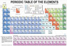 The Wonders of the Periodic Table | Owlcation