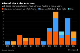 Robo Advisers Gaining As Insurance Sales Agents Chart