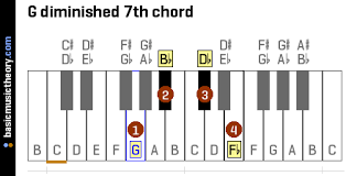 G Diminished 7th Chord Diatonic Scale Blues Scale D Flat