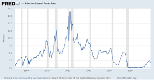 History Of Fed Interest Rates Chart Effective Federal Funds Rate Fedfunds Fred St Louis Fed