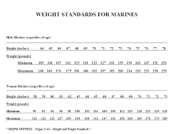 Marine Corps Taping Chart Comprehensive Marine Corps Weight Charts Marine Height And