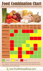 Ten Talents Food Combining Chart Food Combination Chart Provides Healthy Clean Eating Tips