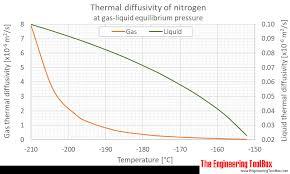 Liquid Nitrogen Gas Conversion Chart Nitrogen Thermal Diffusivity