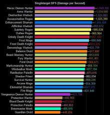 Noxxic Dps Charts Complete Wow Damage Chart Noxxic Dps Chart Enhancement