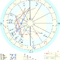 Che Guevara Natal Chart Birth Charts From Famous People Through History By Bojana