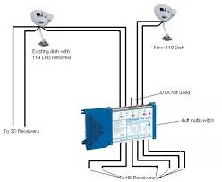multiple directv receivers hook up high def forum your high the diagram is for a hd dish where the 119 sat needs to be located elsewhere due to obstructions the same approach will work for two round dishes