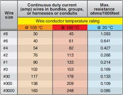 Copper Cable Current Capacity Chart Wiring Installation Wire Size Selection Part One
