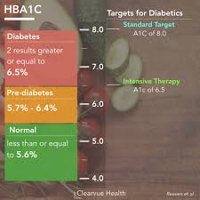 4 Charts Intensive Glucose Control For Diabetes