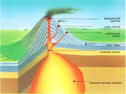 Вулканы землетрясения земля дрожит виды вулканов огненный  Вулканы и землетрясения