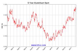 Air Pollution Was Bullish For Aluminum Seeking Alpha