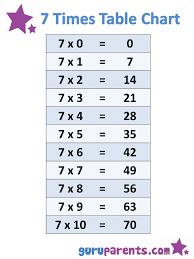 1 10 Times Tables Charts Guruparents