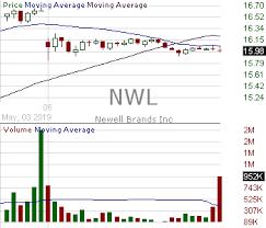 Nwl Candlestick Chart Analysis Of Newell Brands Inc