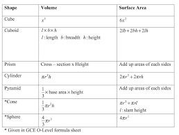 Mensuration Formula Sheet Math Formula Sheet Math