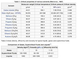 Solvent Volatility Chart Supercritical Fluids Introduction To Chemistry