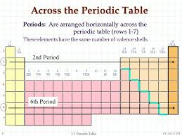 3.3 The Periodic Table and the Elements - ppt download