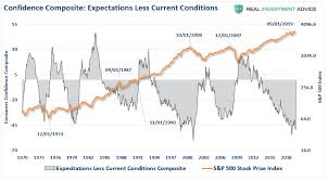 Ceo Confidence Index Chart Ceo Confidence Plunges Consumers Wont Like What Happens