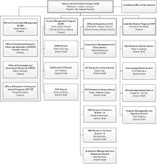 Organizational Chart Custom Division Of Extramural Activities Organizational Chart NIH