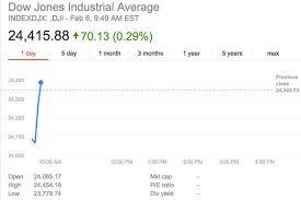 Dow Jones Index Live Latest Updates As Industrial Index
