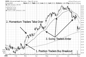 Learning Stock Charts Swing Traders Action Zone Learn A Simple Swing Trading Method
