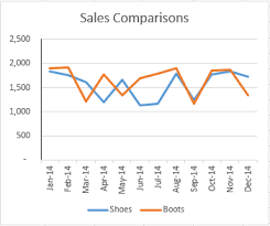 Get Chart Quiz Building Line Charts Microsoft Excel Basic Advanced