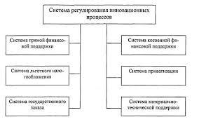 Дипломная работа Разработка и реализация инновационной политики в  Структура региональной системы регулирования инновационной деятельности