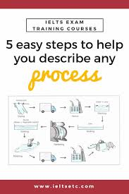 How To Describe A Process The Challenge Ielts With Fiona