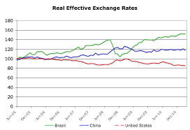 Brazil Real Currency Chart Foreign Exchange Unwelcome Appreciation For Brazil Free