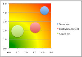 Bubble Chart Risk Management Whats Right With Risk Matrices 31000risk