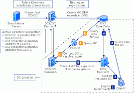 How To Search Users Across Active Directory Domains In