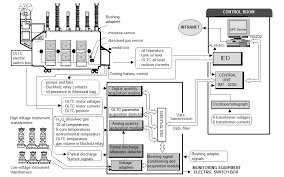 architecture of the monitoring equipment, with opc server taking Thermostat Wiring Diagram architecture of the monitoring equipment, with opc server taking into account that power transformer is the major item of equi