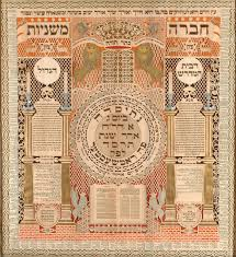 Sefira Chart 2018 Counting Of The Omer Wikipedia
