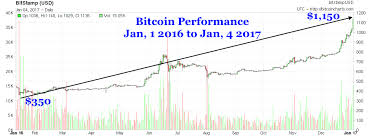 Bitcoin Increase Chart 2017 Bitcoin Moonshots To 1 150 Doubling In Past Six Months