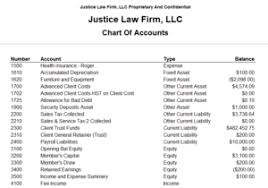 Sample Chart Of Accounts For Service Industry What Is The General Ledger Cosmolex