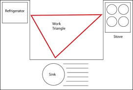 The kitchen work triangle is a concept used to determine efficient kitchen  layouts. The primary tasks in a home kitchen are carried out between the  cook top ...