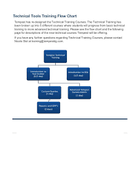 Employee Training Process Flow Chart Www Bedowntowndaytona Com