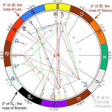 12 Astrology Signs And The Zodiac