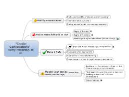crucial conversations summary download free communication mind map templates and examples