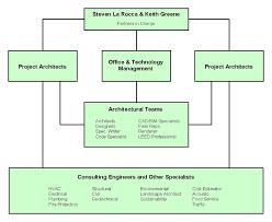 La Rocca Greene Architects Team
