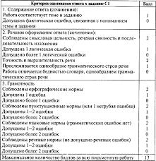 Контрольно измерительные материалы Русский язык класс  Изображение к книге Контрольно измерительные материалы Русский язык 6 класс