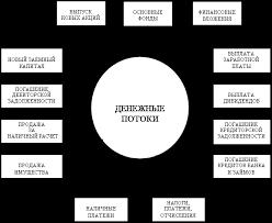 База рефератов Дипломная работа Управление капиталом вложенным  Поэтому каждое предприятие заинтересовано в сокращении сроков погашения причитающихся ему платежей Ускорить платежи можно путем совершенствования расчетов