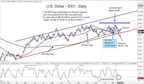 U S Dollar Index More Strength Ahead See It Market
