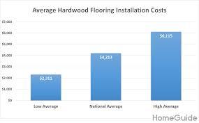 2019 Hardwood Flooring Cost Installation Cost Per Square Foot