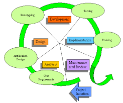 Information System System Analysis And Design Ict Comp Sc