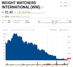 Weight Watchers Spikes After Posting A Smaller Than Expected