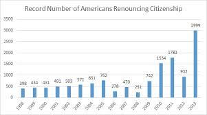 2 999 Americans Renounced U S Citizenship In 2013 Tax